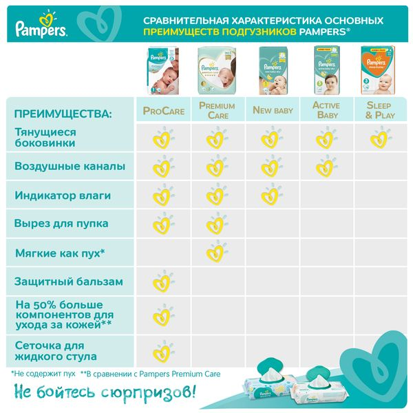 Подгузники Pampers Active Baby-Dry 5 (11–16 кг), 110 шт
