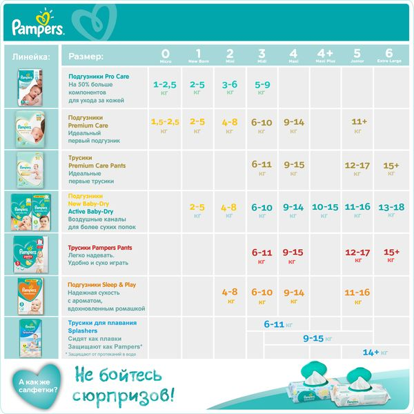 Подгузники Pampers Active Baby-Dry 3 (6–10кг), 208 шт